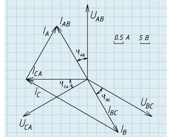 контрольные работы электротехника и основы электроники МГУТУ  Построим векторную диаграмму